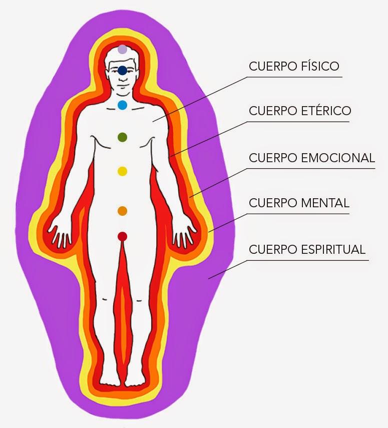 Cuerpos Sutiles y energía Reiki